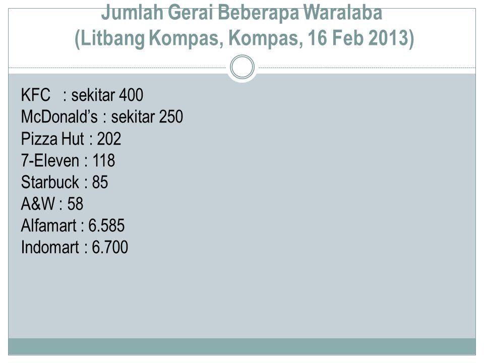 Jumlah Gerai Beberapa Waralaba (Litbang Kompas, Kompas, 16 Feb 2013)