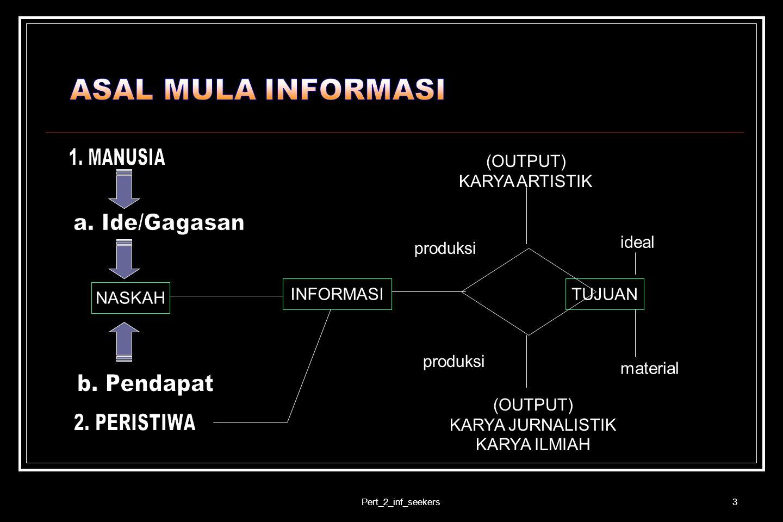 1. MANUSIA a. Ide/Gagasan b. Pendapat 2. PERISTIWA ASAL MULA INFORMASI