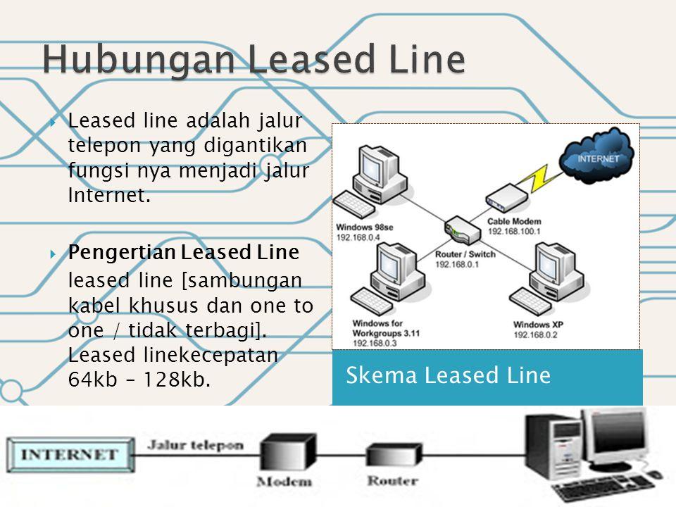 Hubungan Leased Line Skema Leased Line