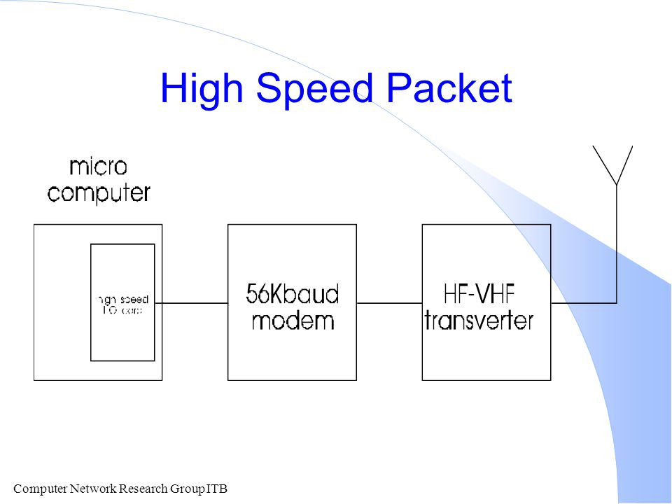 High Speed Packet