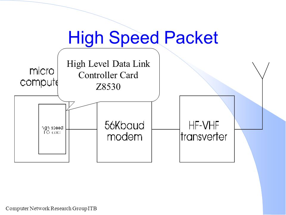 High Speed Packet High Level Data Link Controller Card Z8530