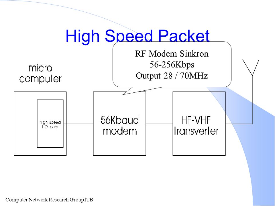 High Speed Packet RF Modem Sinkron 56-256Kbps Output 28 / 70MHz