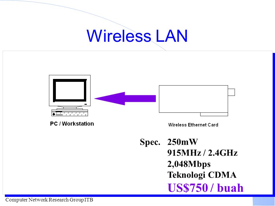 Wireless LAN Spec. 250mW 915MHz / 2.4GHz 2,048Mbps Teknologi CDMA