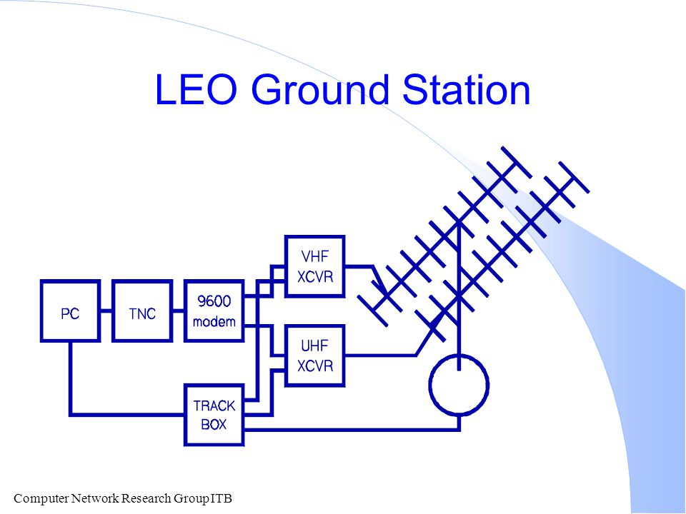 LEO Ground Station