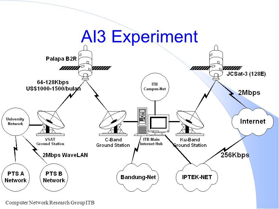 AI3 Experiment