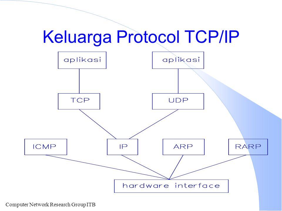 Keluarga Protocol TCP/IP