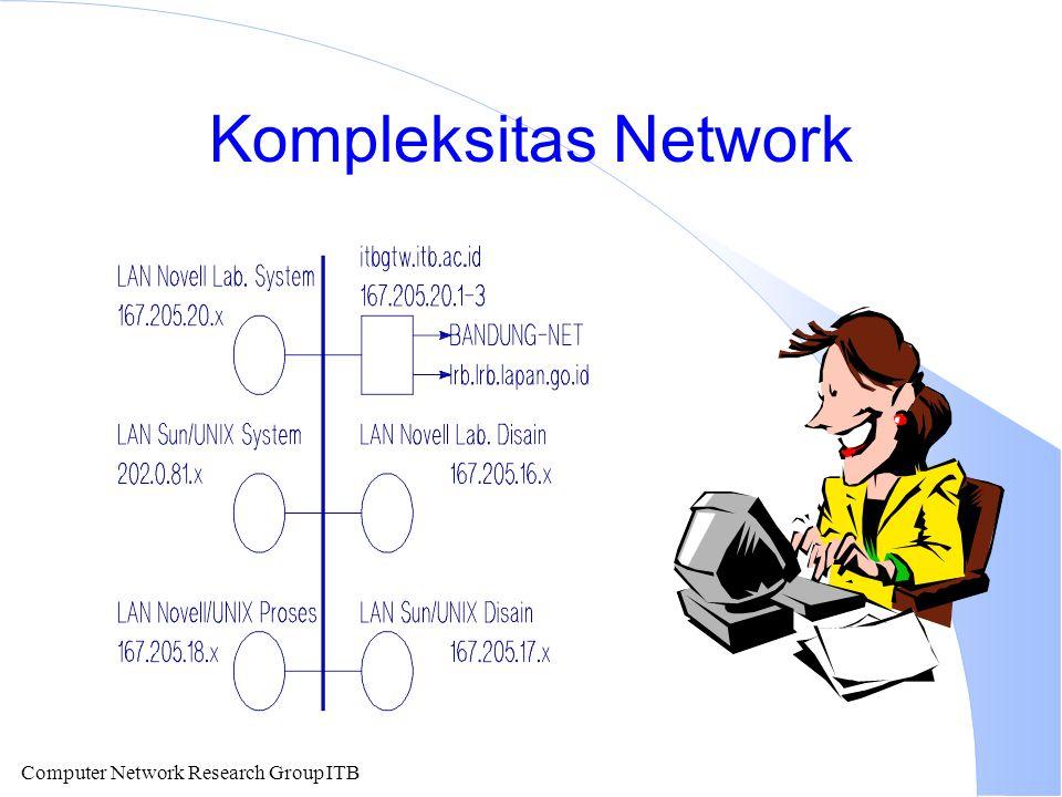 Kompleksitas Network