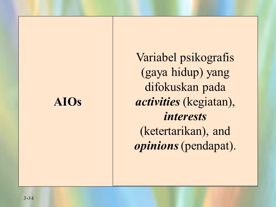 AIOs Variabel psikografis (gaya hidup) yang difokuskan pada activities (kegiatan), interests (ketertarikan), and opinions (pendapat).