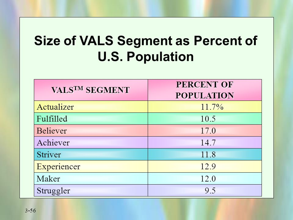 Size of VALS Segment as Percent of U.S. Population
