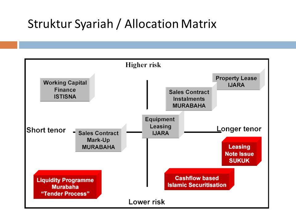 Struktur Syariah / Allocation Matrix