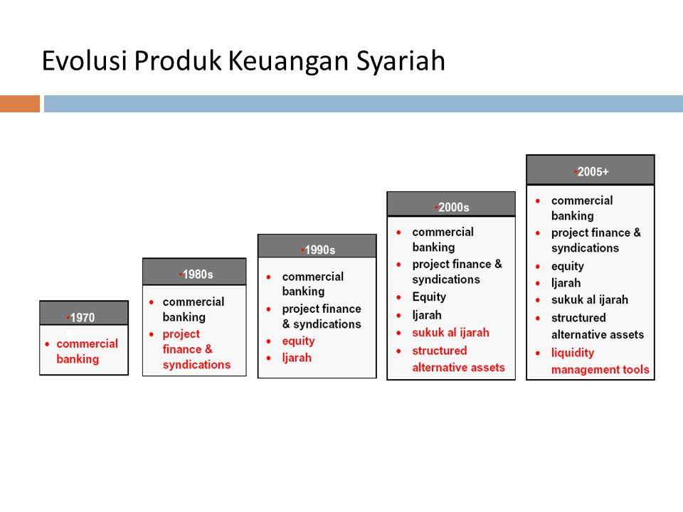 Evolusi Produk Keuangan Syariah