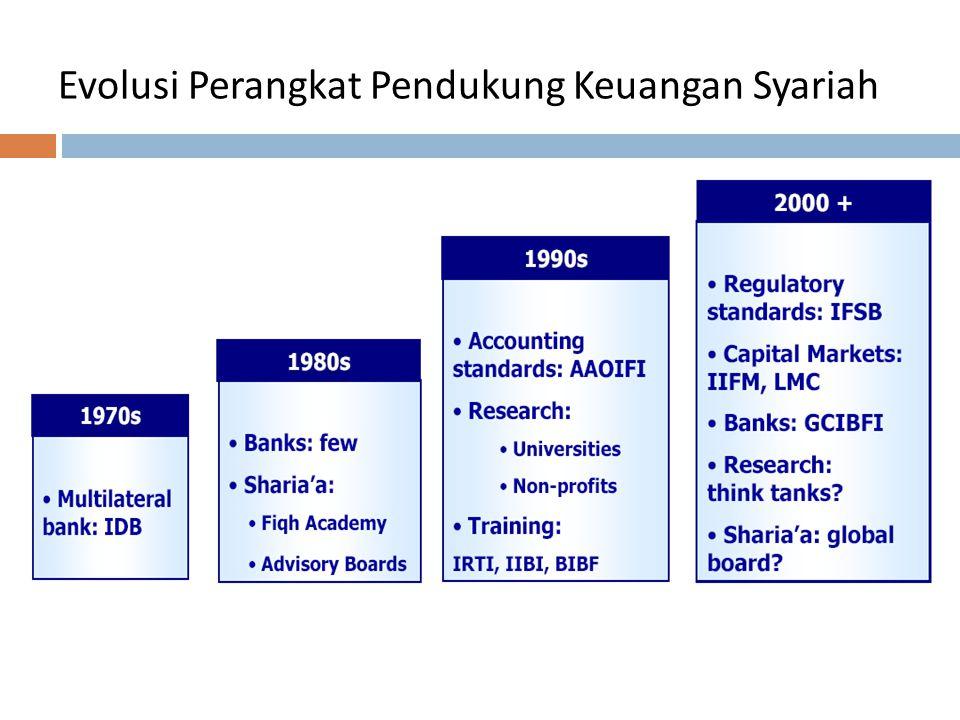 Evolusi Perangkat Pendukung Keuangan Syariah