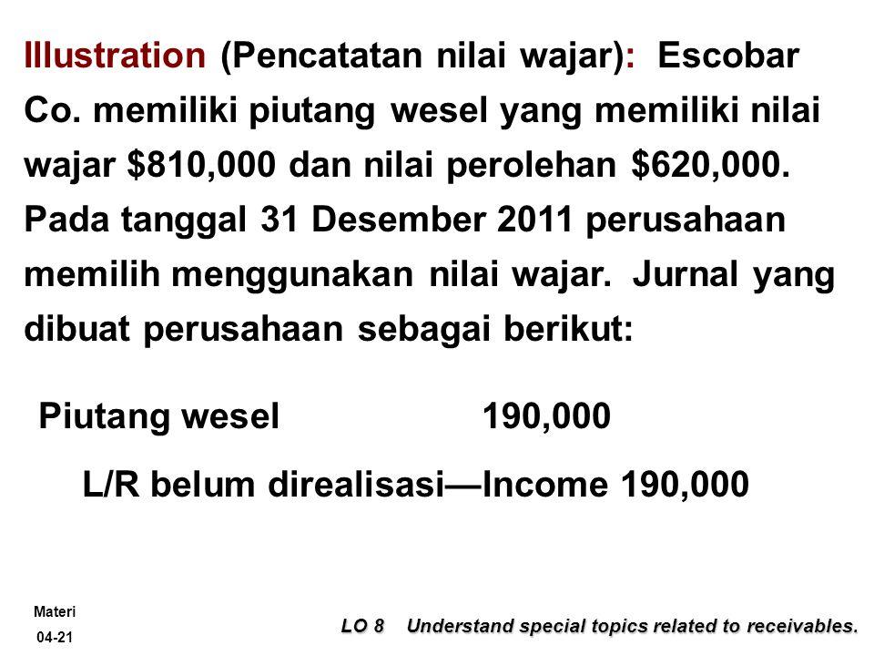 L/R belum direalisasi—Income 190,000
