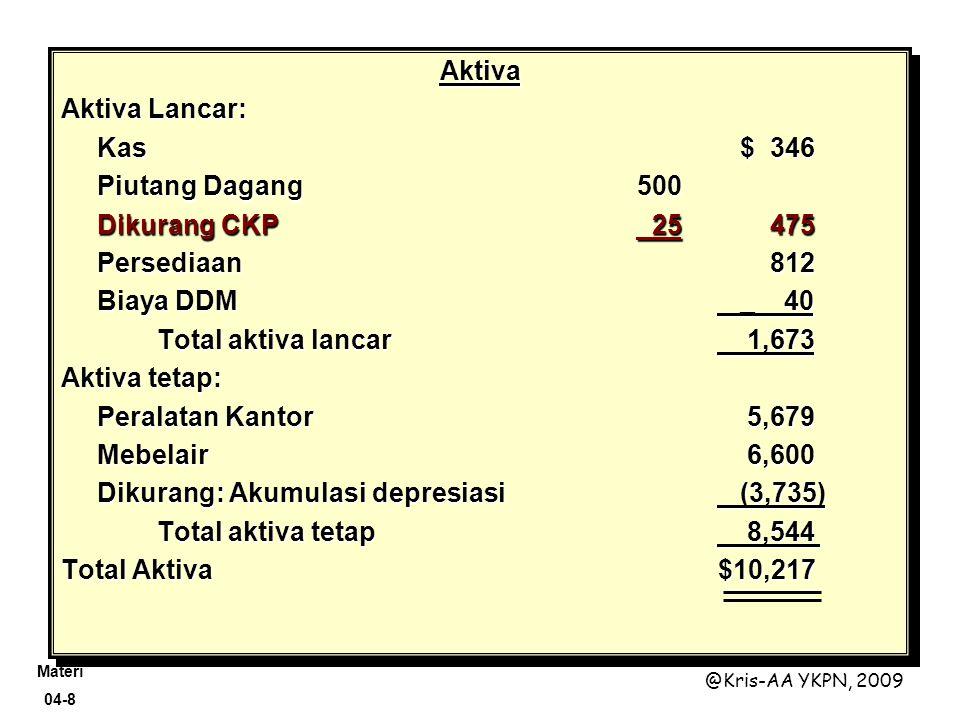 Aktiva Aktiva Lancar: Kas $ 346. Piutang Dagang 500. Dikurang CKP 25 475. Persediaan 812.