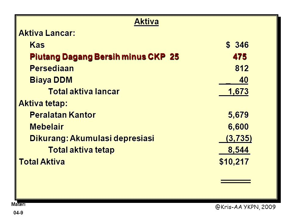 Aktiva Aktiva Lancar: Kas $ 346. Piutang Dagang Bersih minus CKP 25 475. Persediaan 812.