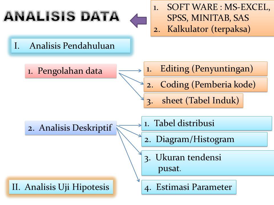 ANALISIS DATA SOFT WARE : MS-EXCEL, SPSS, MINITAB, SAS