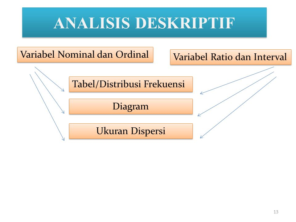 ANALISIS DESKRIPTIF Variabel Nominal dan Ordinal