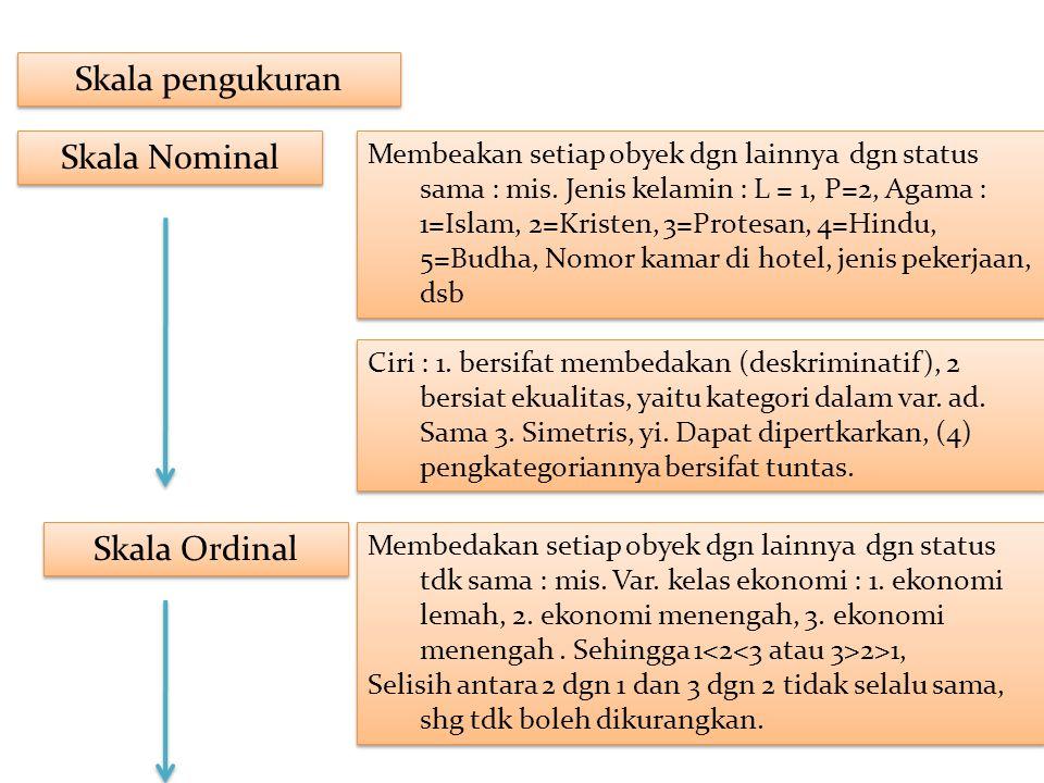 Skala pengukuran Skala Nominal Skala Ordinal