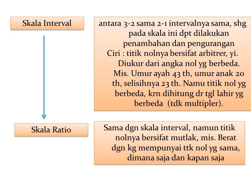 Skala Interval antara 3-2 sama 2-1 intervalnya sama, shg pada skala ini dpt dilakukan penambahan dan pengurangan.
