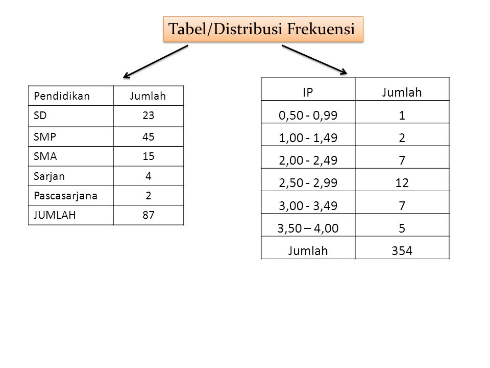 Tabel/Distribusi Frekuensi