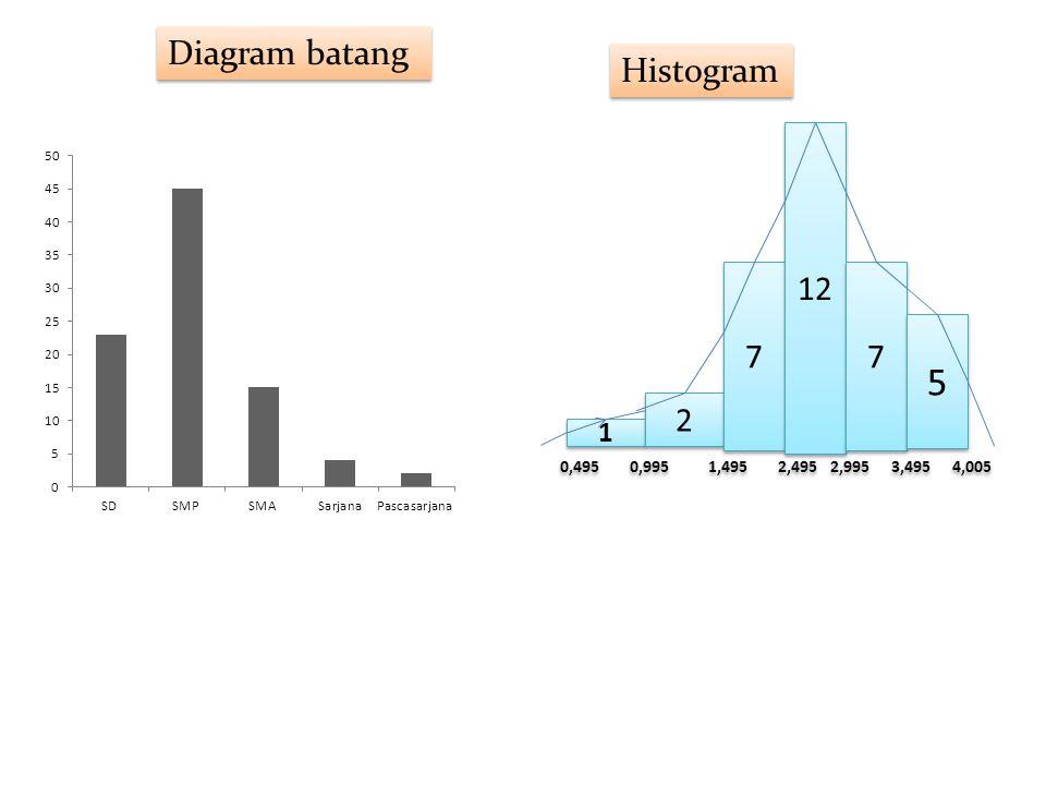 5 Diagram batang Histogram 12 7 7 2 1 0,495 0,995 1,495 2,495 2,995