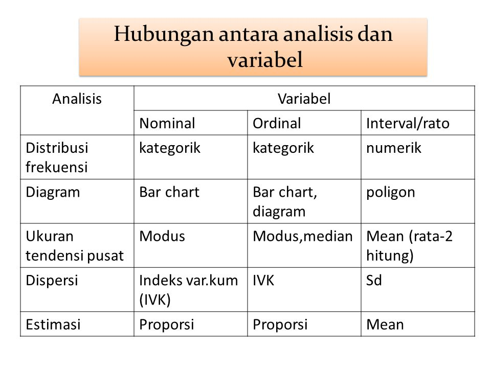 Hubungan antara analisis dan variabel