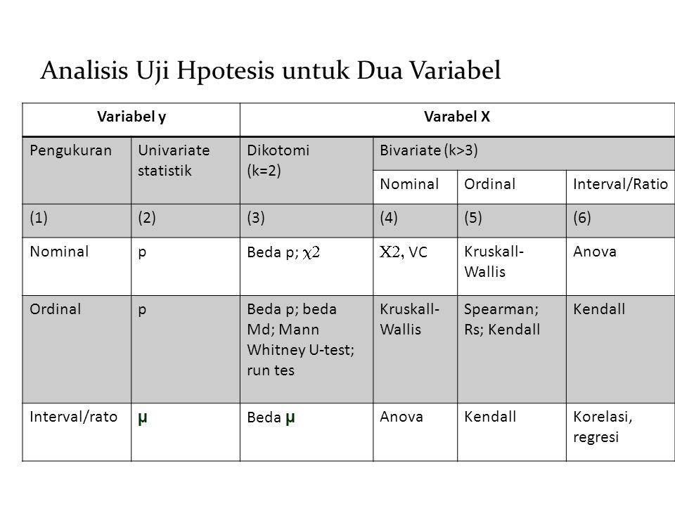 Analisis Uji Hpotesis untuk Dua Variabel