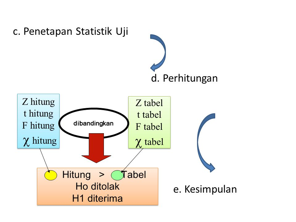 c tabel c. Penetapan Statistik Uji d. Perhitungan e. Kesimpulan