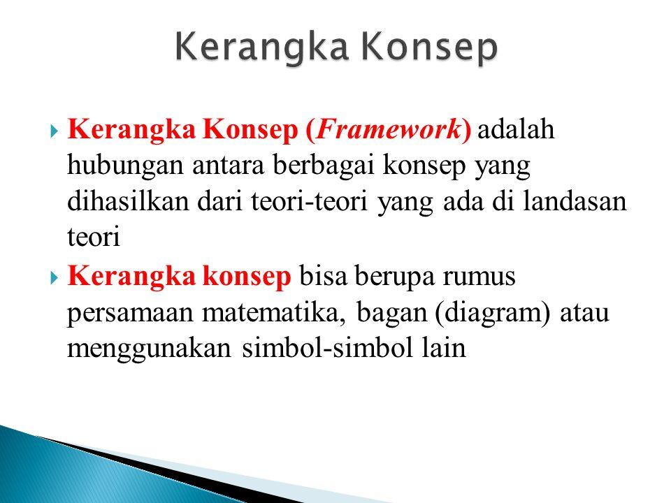 Kerangka Konsep Kerangka Konsep (Framework) adalah hubungan antara berbagai konsep yang dihasilkan dari teori-teori yang ada di landasan teori.