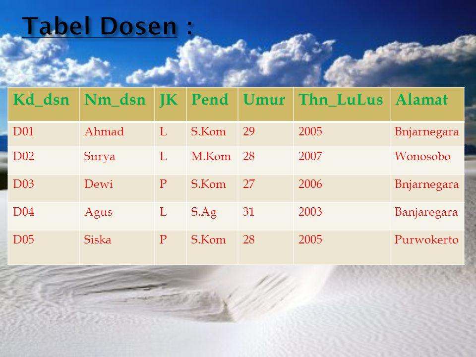 Tabel Dosen : Kd_dsn Nm_dsn JK Pend Umur Thn_LuLus Alamat D01 Ahmad L