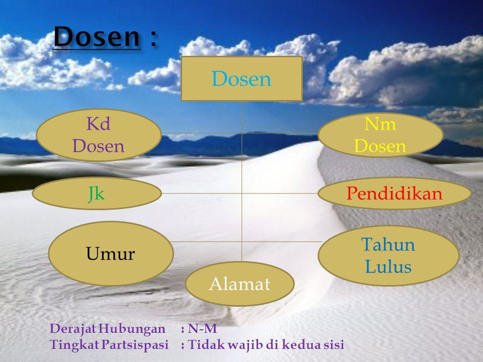 Dosen : Dosen Kd Dosen Nm Dosen Jk Pendidikan Umur Tahun Lulus Alamat