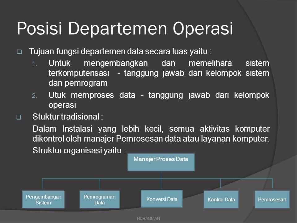 Posisi Departemen Operasi
