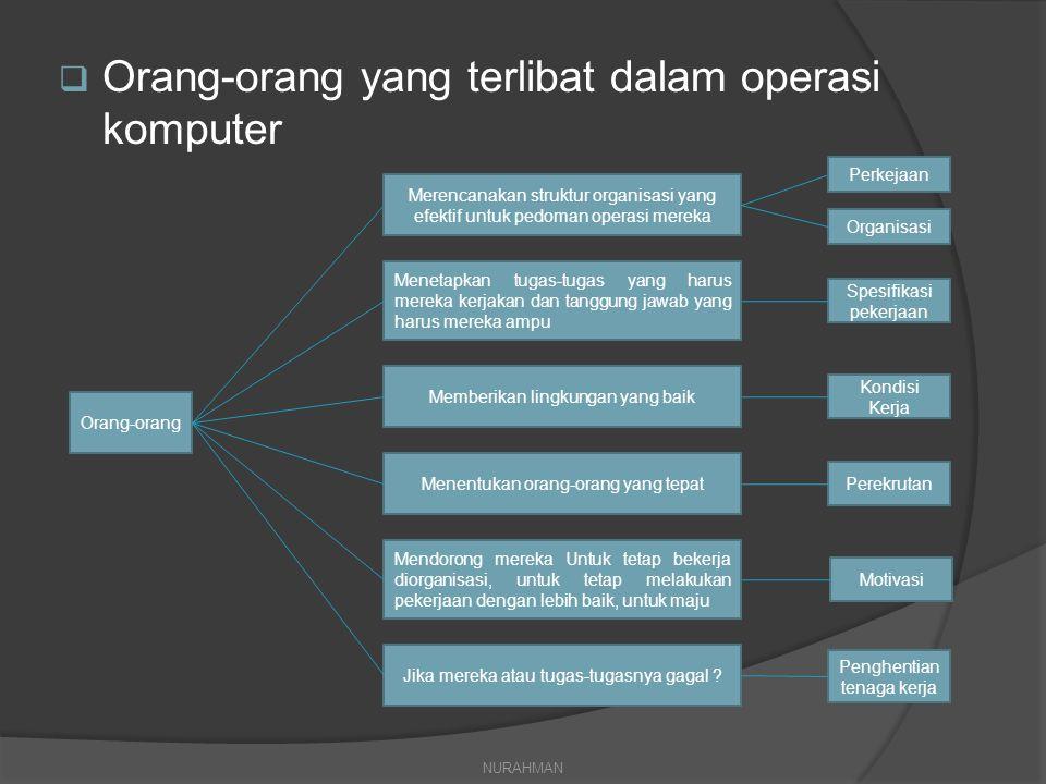 Orang-orang yang terlibat dalam operasi komputer