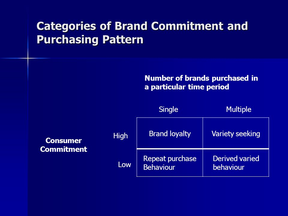 Categories of Brand Commitment and Purchasing Pattern
