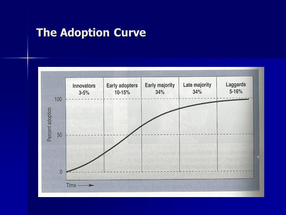 The Adoption Curve