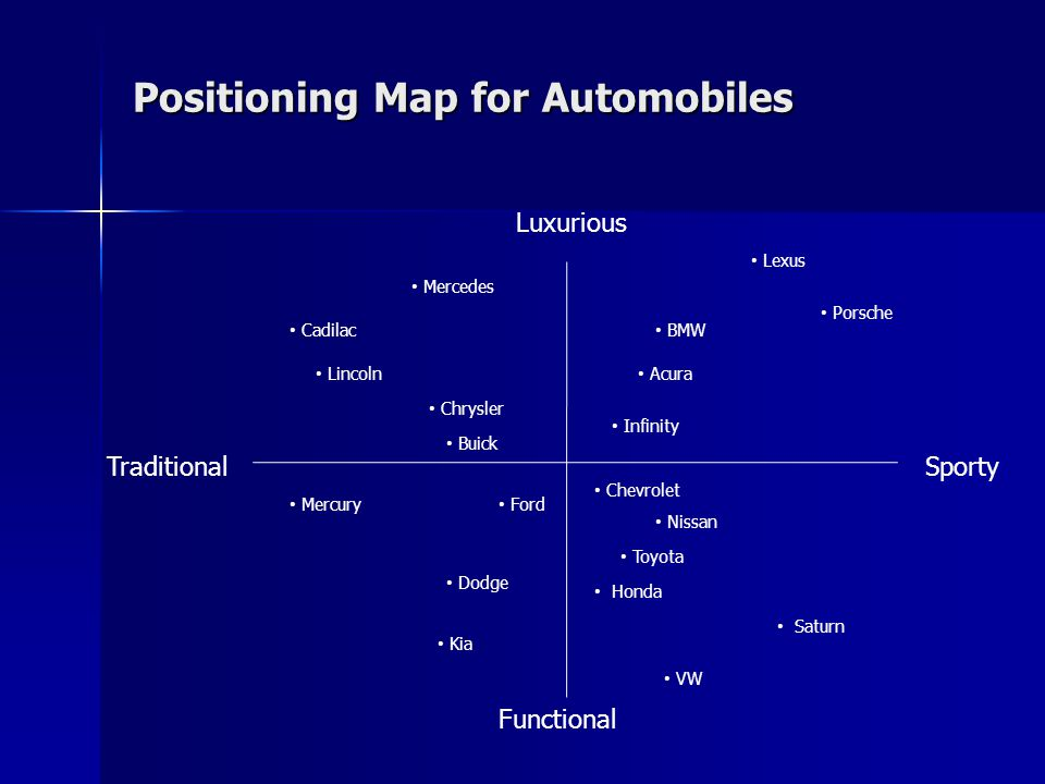 Positioning Map for Automobiles