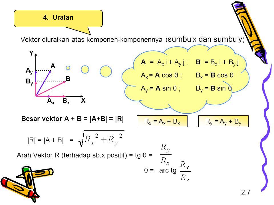 Vektor diuraikan atas komponen-komponennya (sumbu x dan sumbu y)
