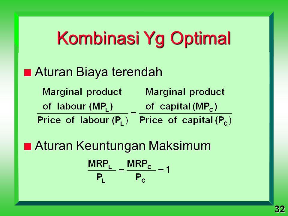 Kombinasi Yg Optimal Aturan Biaya terendah Aturan Keuntungan Maksimum