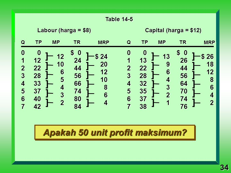 Apakah 50 unit profit maksimum