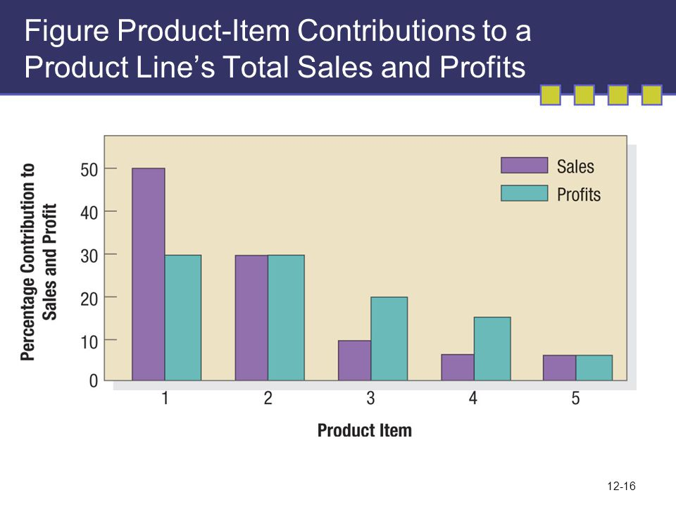 Figure Product-Item Contributions to a Product Line's Total Sales and Profits