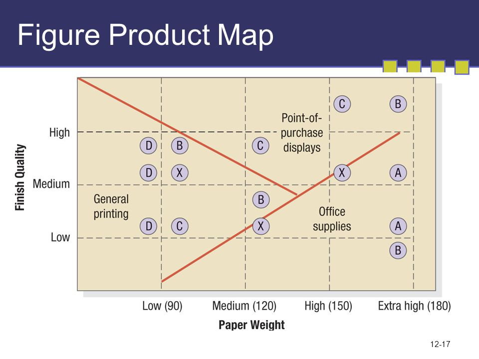Figure Product Map