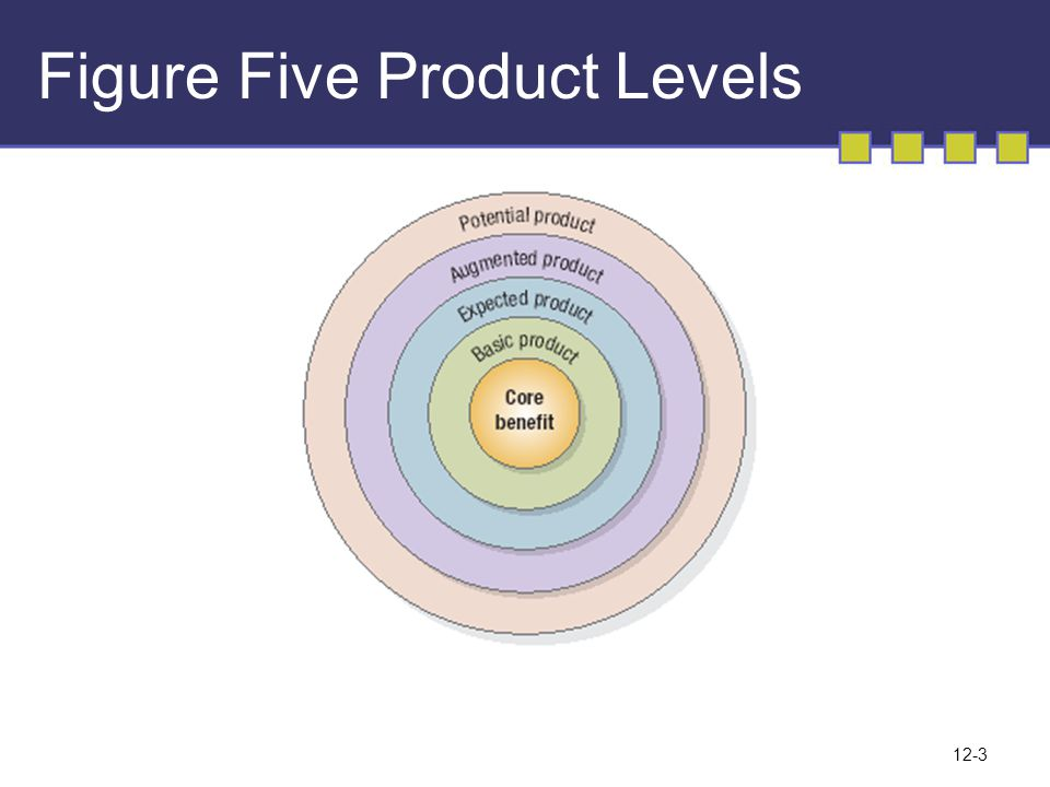 Figure Five Product Levels