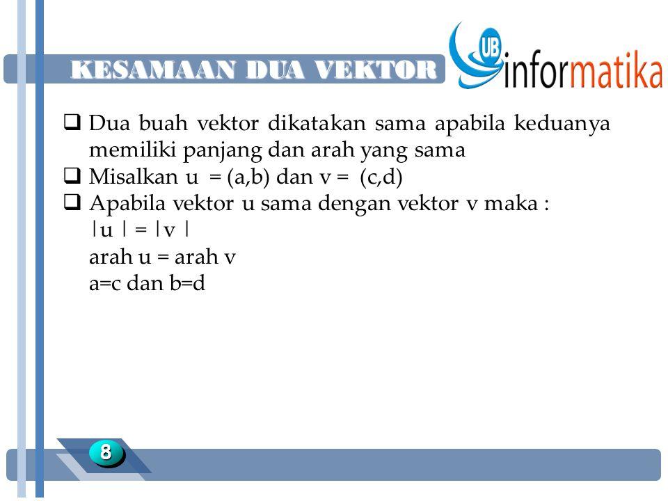 KESAMAAN DUA VEKTOR Dua buah vektor dikatakan sama apabila keduanya memiliki panjang dan arah yang sama.