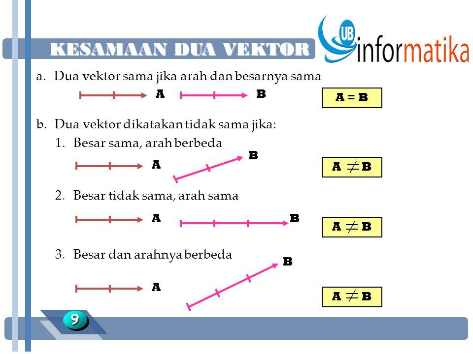 KESAMAAN DUA VEKTOR a. Dua vektor sama jika arah dan besarnya sama