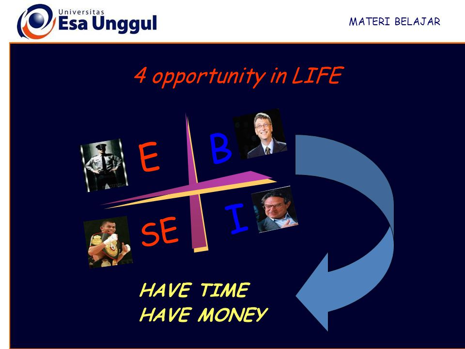 MATERI BELAJAR 4 opportunity in LIFE B E I SE HAVE TIME HAVE MONEY