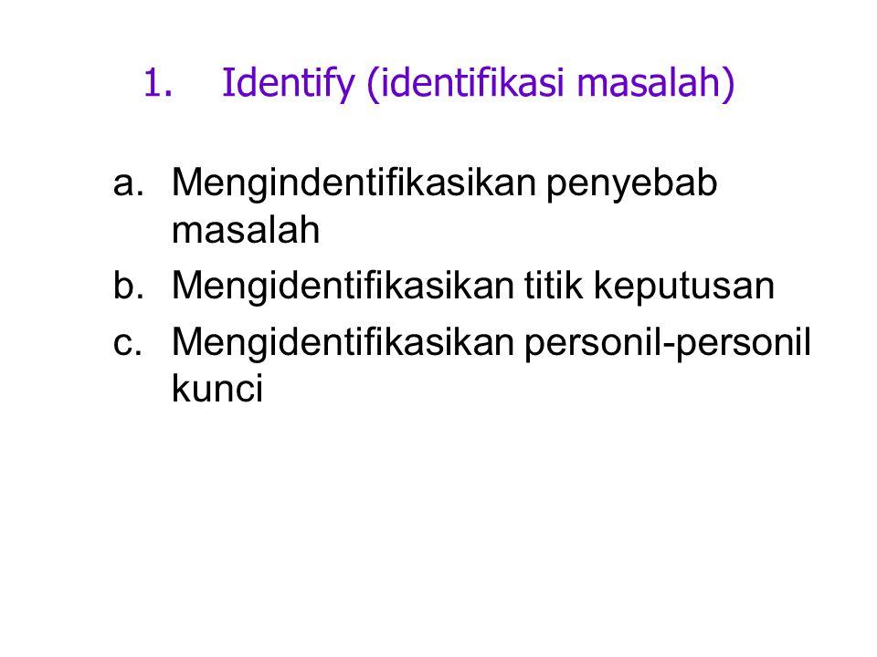Identify (identifikasi masalah)