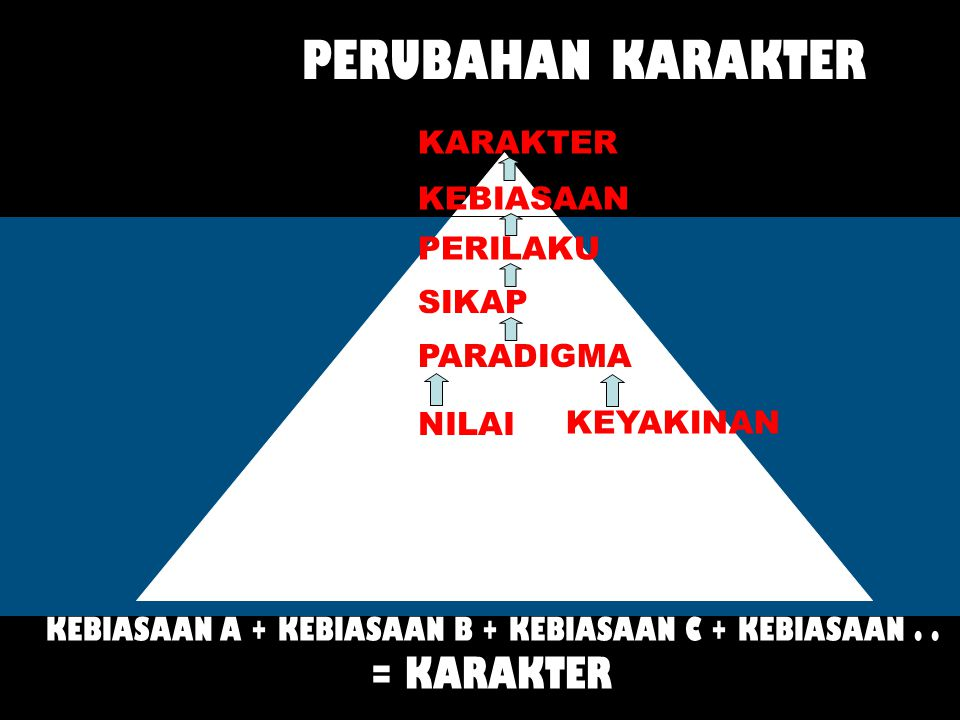 KEBIASAAN A + KEBIASAAN B + KEBIASAAN C + KEBIASAAN . .