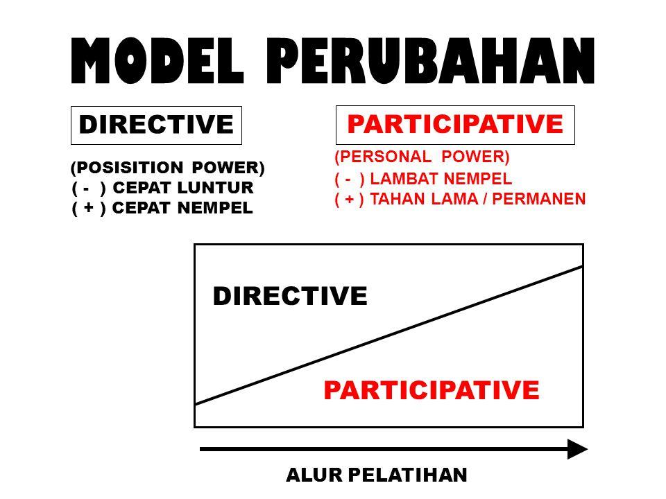 MODEL PERUBAHAN DIRECTIVE PARTICIPATIVE DIRECTIVE PARTICIPATIVE