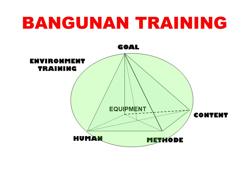 BANGUNAN TRAINING GOAL ENVIRONMENT TRAINING EQUIPMENT CONTENT HUMAN