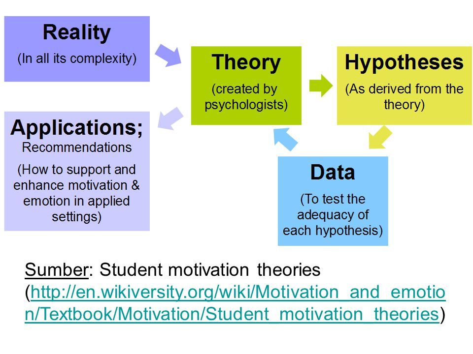 Sumber: Student motivation theories (http://en. wikiversity